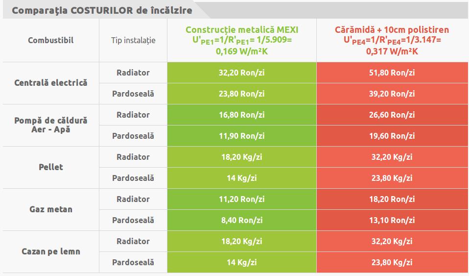 Avantaje costuri incalzire CaseMexi.ro