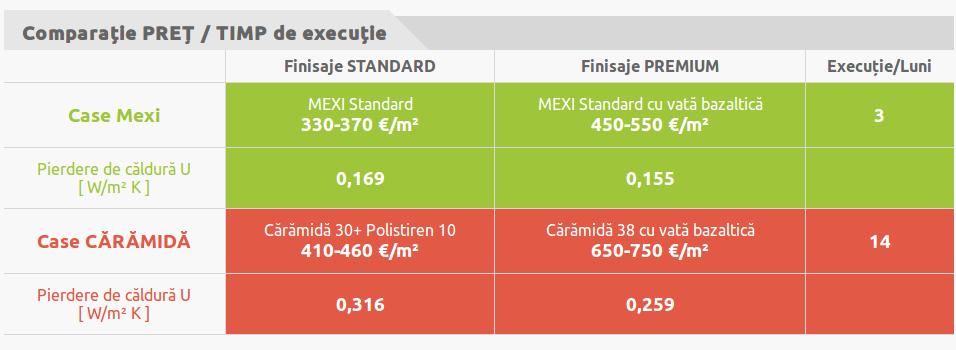 Avantaje pret / timp de executie CaseMexi.ro