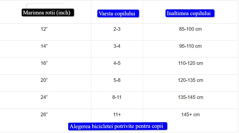 Tabel: alegerea bicicletei de la Decathlon