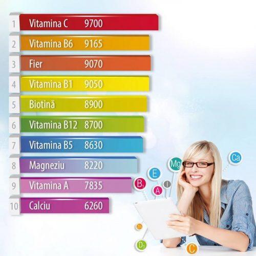 vitamine-test-cautari