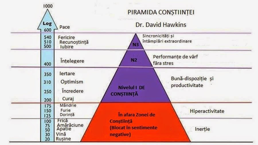 Piramida constiintei - Renasterea mea a inceput acum sapte ani