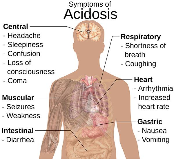 acidoza dezechilibrul ph